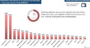 DIA-sondage Immar