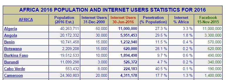 dia-utilisateur-internet