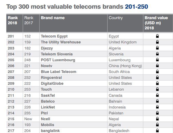 DIA-Brand telecom
