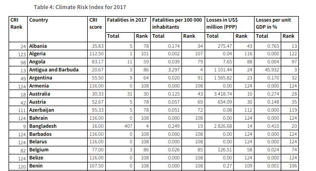 dia-classement risk